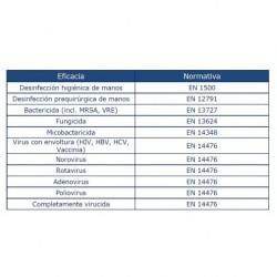 EFICACIA MICROBIOLOGICA NOVAMED VIR + SOLUCION