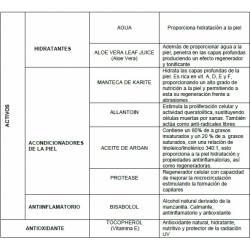 Características y componentes Crema de manos KDC