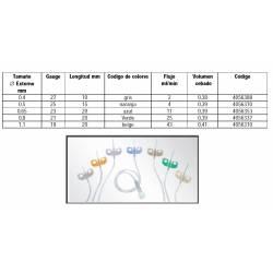 Presentaciones Venofix A cateter periférico