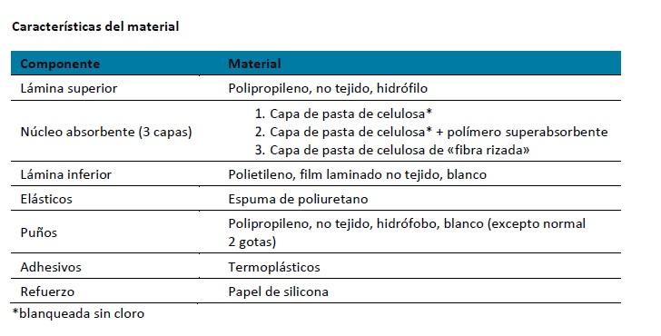 Caracteristicas del Material Lindor Men Pad